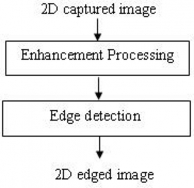 image enhancement and edge detection Multiscale edge detection and fiber enhancement using differences of oriented means meirav galun ronen basri achi brandt the weizmann institute of science.